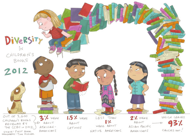 Diversity in KidLit 2012 Source: First Book, Art: Tina Kugler