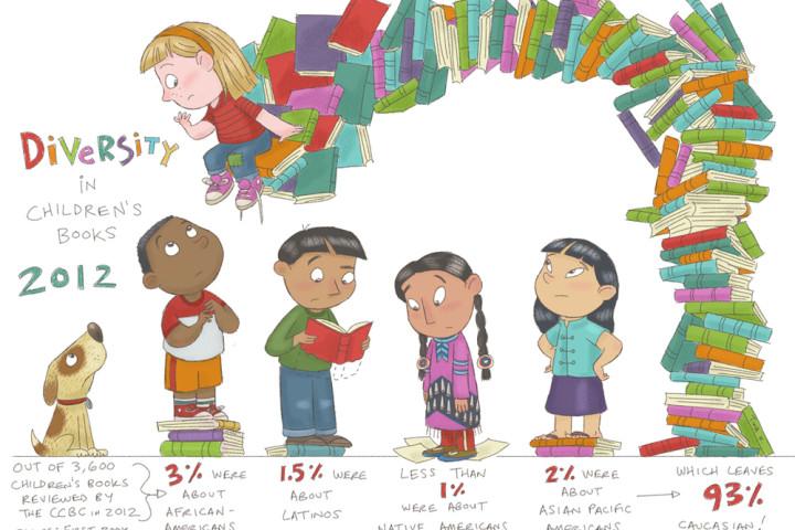 Diversity in KidLit 2012 Source: First Book, Art: Tina Kugler