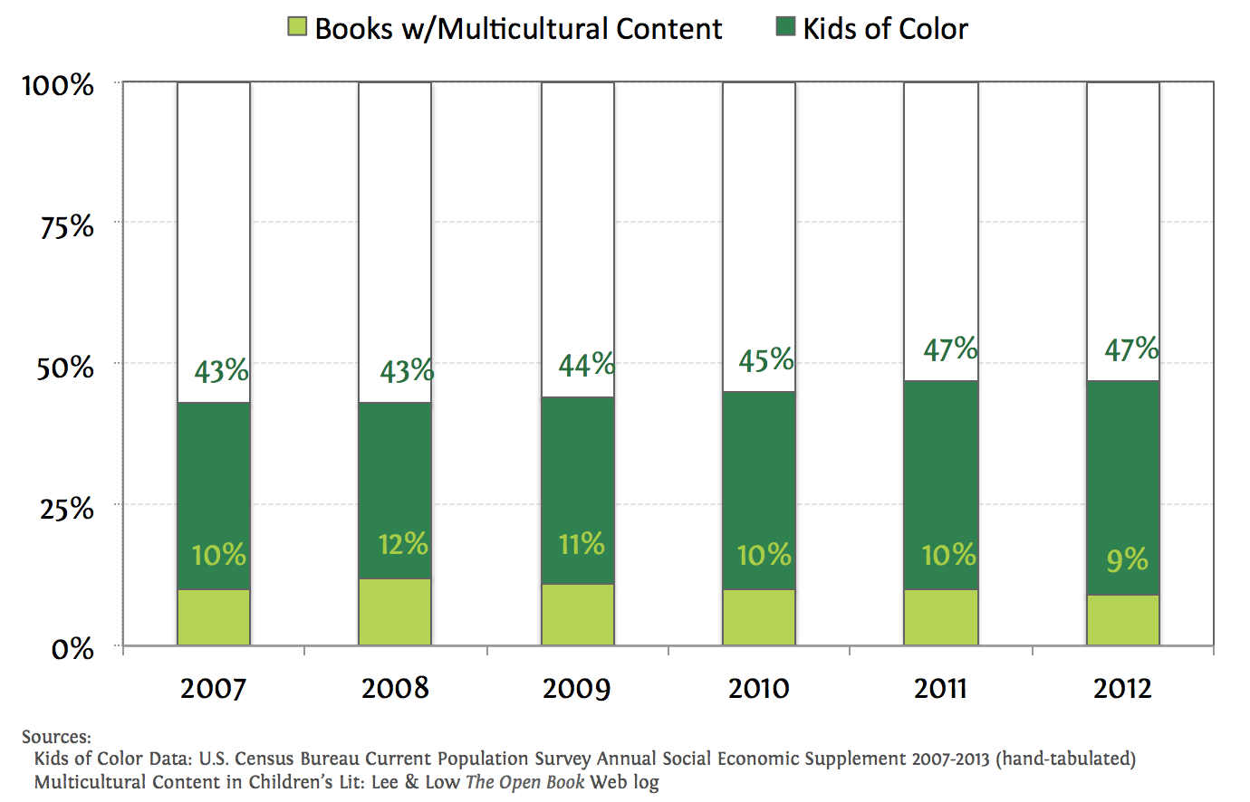 KidLit Books with Multicultural Content